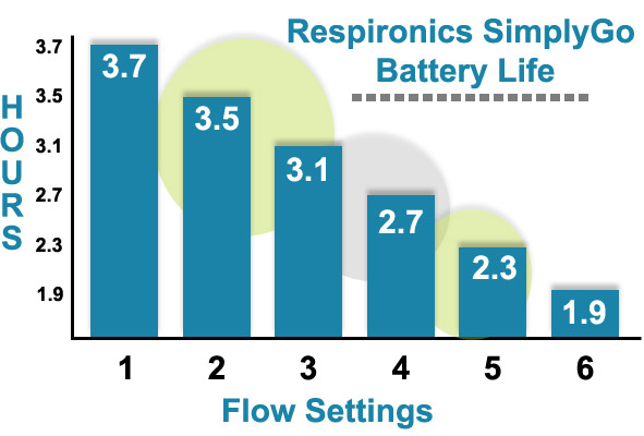 Respironics SimplyGo Battery Life